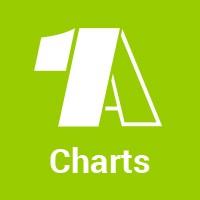 1a-charts
